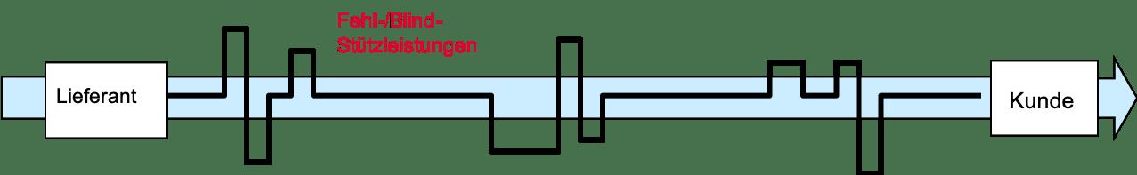 Funktions Abteilunsorientiert Ablauf